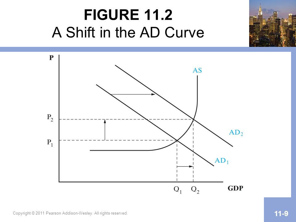Copyright © 2011 Pearson Addison-Wesley. All rights reserved. 11-9 FIGURE 11.2 A Shift in the AD Curve