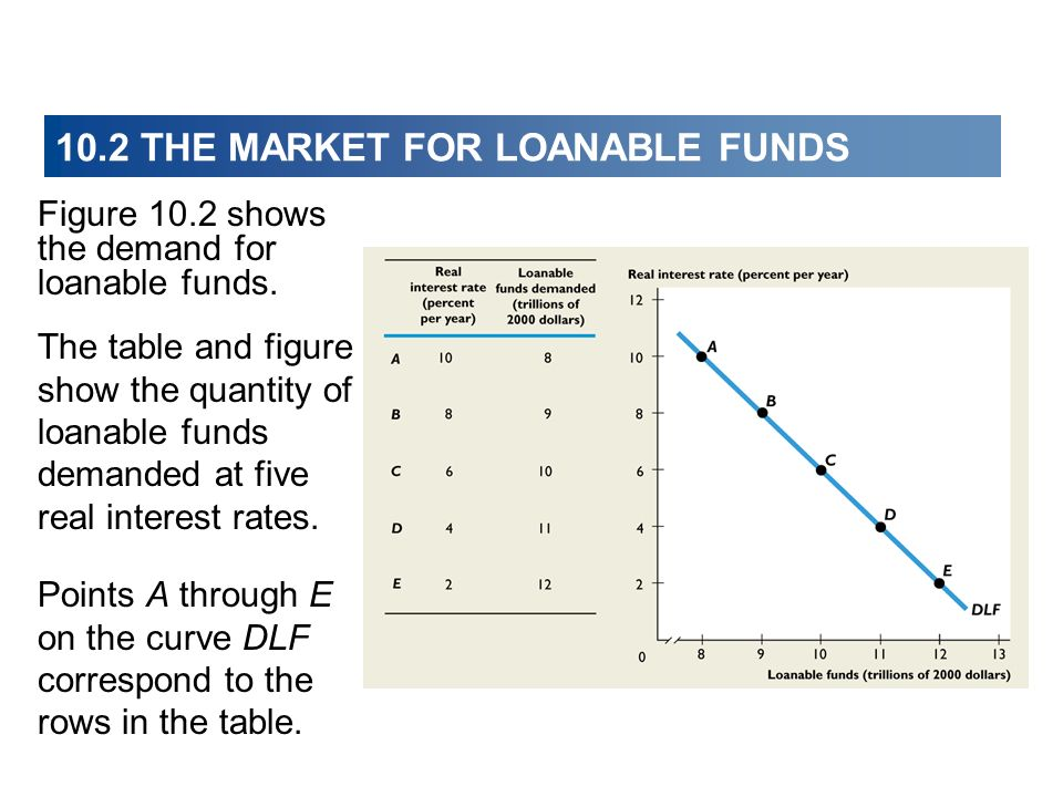 10.2 THE MARKET FOR LOANABLE FUNDS Figure 10.2 shows the demand for loanable funds. The table and figure show the quantity of loanable funds demanded