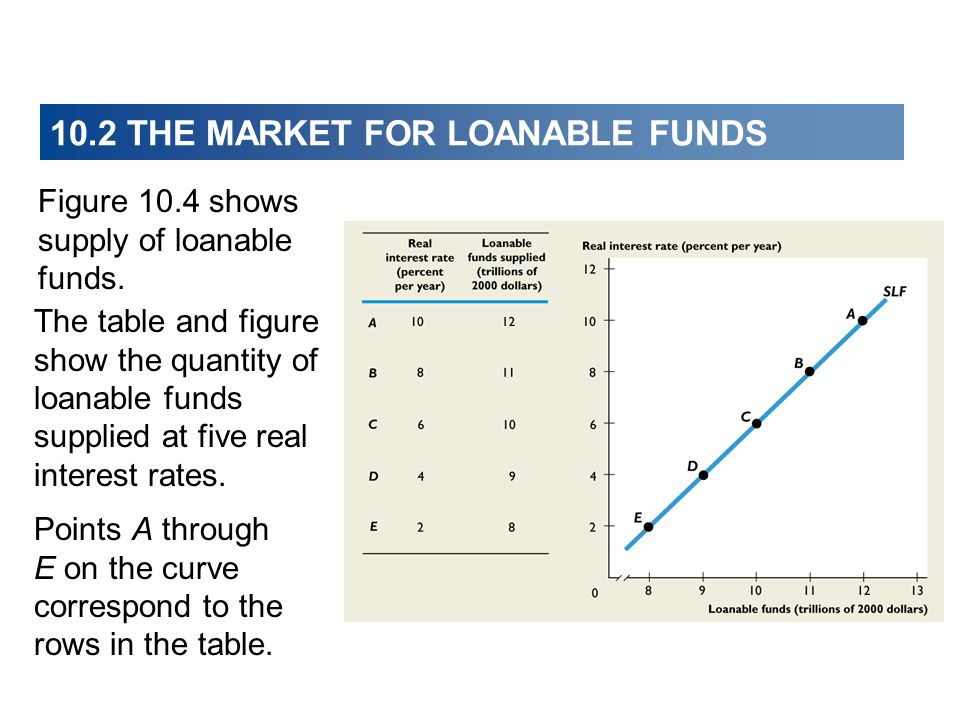 10.2 THE MARKET FOR LOANABLE FUNDS Points A through E on the curve correspond to the rows in the table. Figure 10.4 shows supply of loanable funds. Th