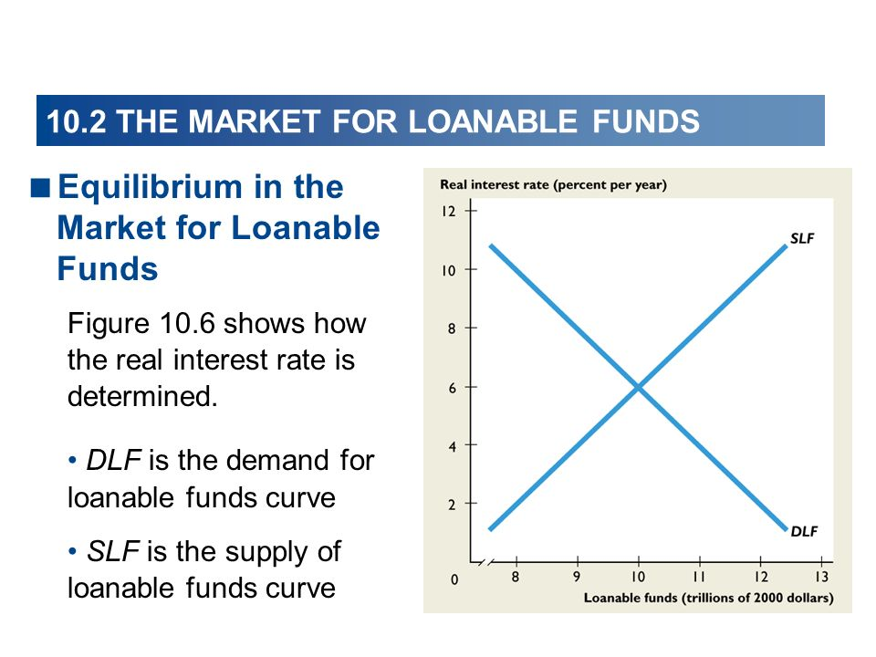 10.2 THE MARKET FOR LOANABLE FUNDS Equilibrium in the Market for Loanable Funds Figure 10.6 shows how the real interest rate is determined. DLF is the