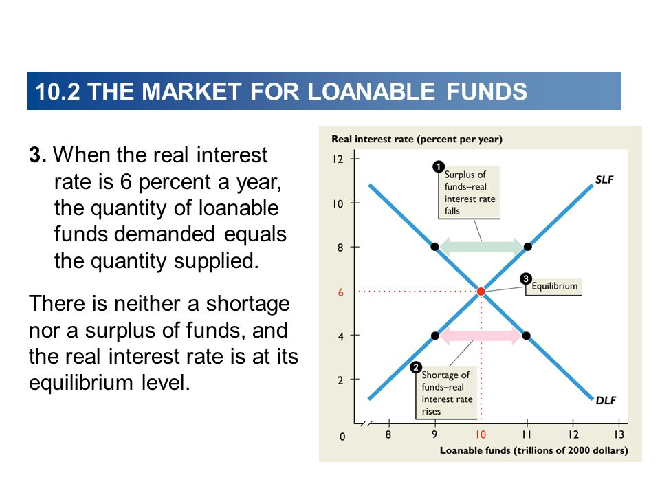 10.2 THE MARKET FOR LOANABLE FUNDS 3. When the real interest rate is 6 percent a year, the quantity of loanable funds demanded equals the quantity sup