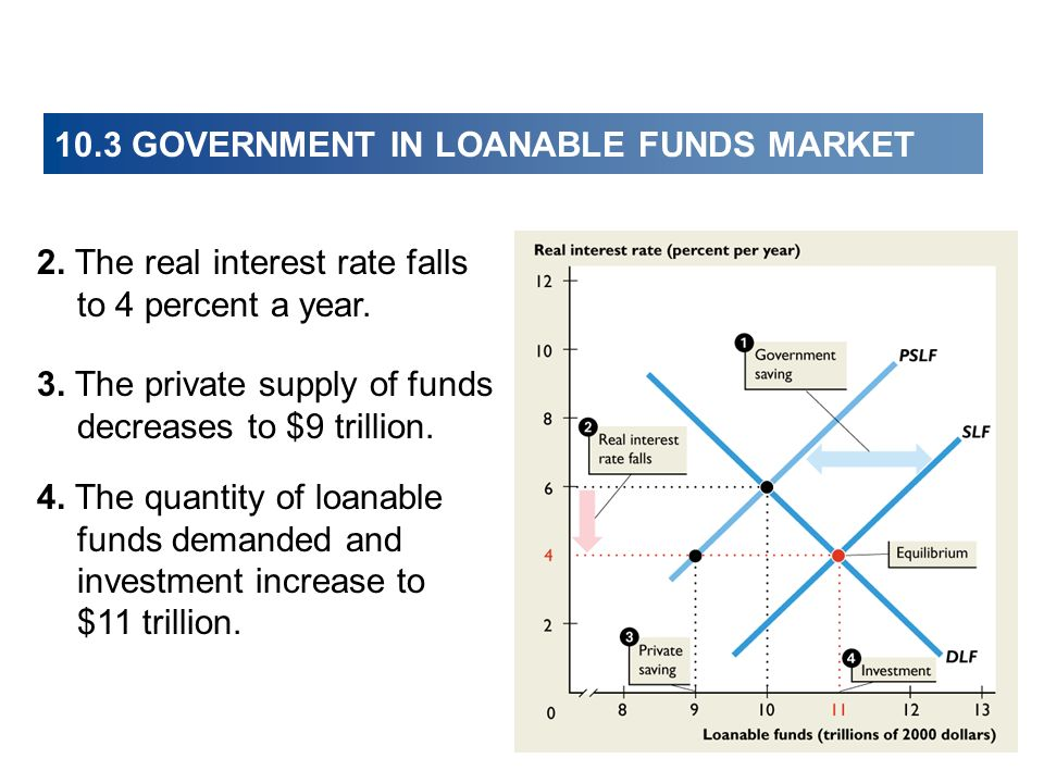 2. The real interest rate falls to 4 percent a year. 3. The private supply of funds decreases to $9 trillion. 4. The quantity of loanable funds demand