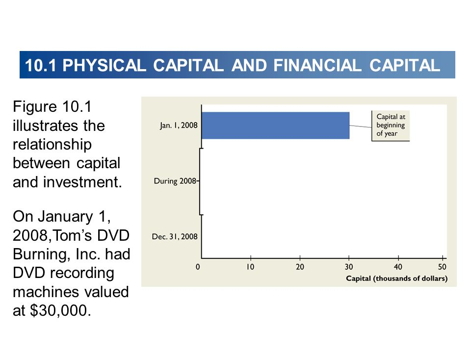 Figure 10.1 illustrates the relationship between capital and investment. On January 1, 2008,Toms DVD Burning, Inc. had DVD recording machines valued a