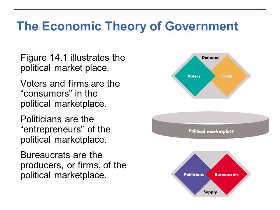 Figure 14.1 illustrates the political market place.