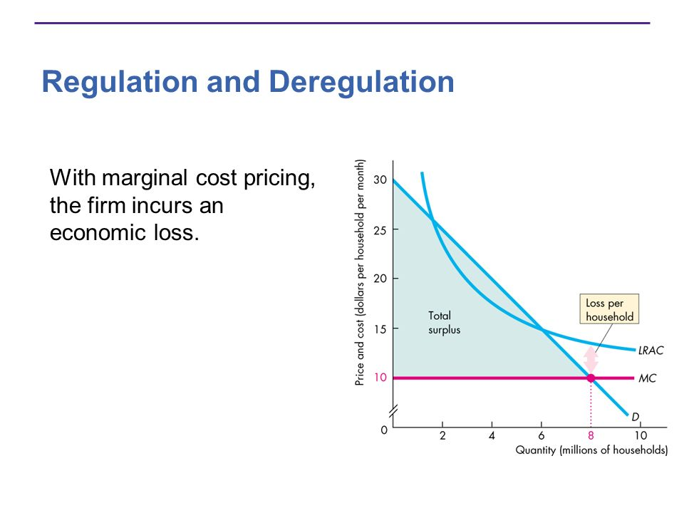 With marginal cost pricing, the firm incurs an economic loss.
