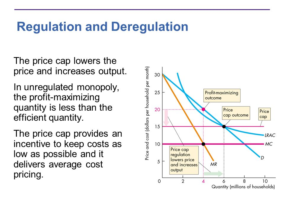 The price cap lowers the price and increases output.