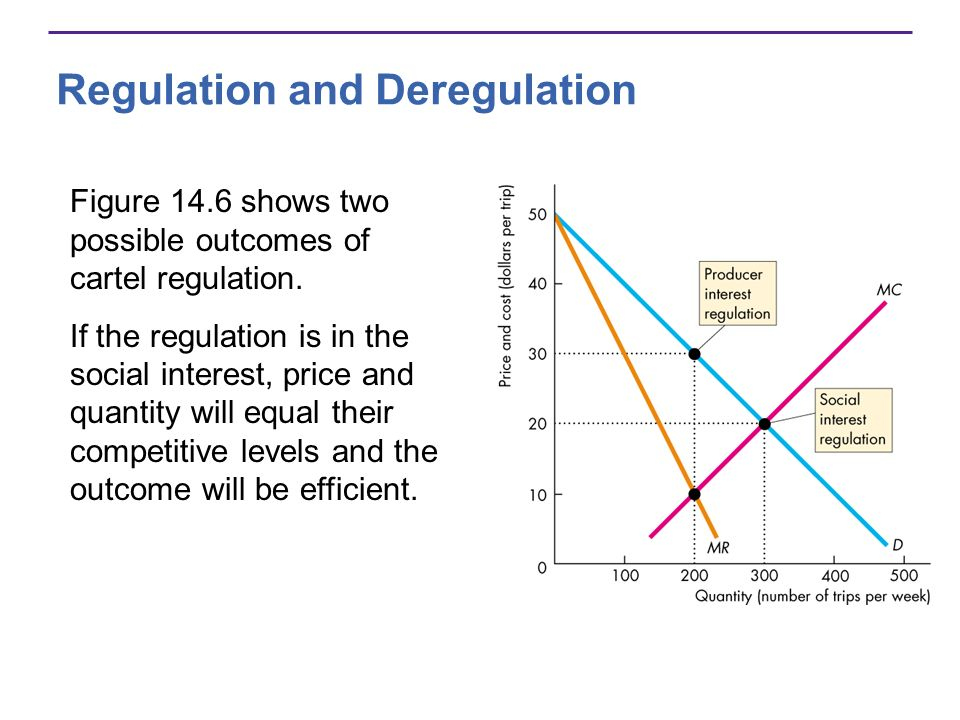 Figure 14.6 shows two possible outcomes of cartel regulation.