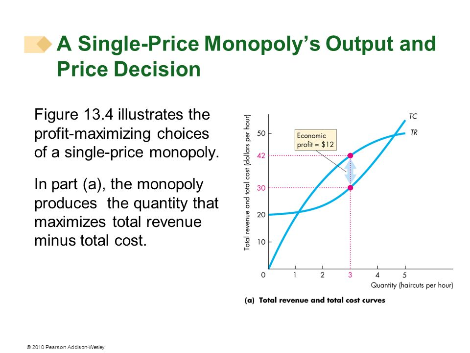 © 2010 Pearson Addison-Wesley Figure 13.4 illustrates the profit-maximizing choices of a single-price monopoly. In part (a), the monopoly produces the