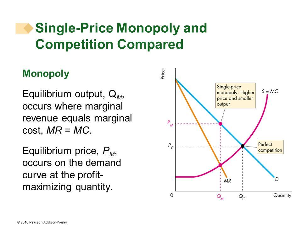 © 2010 Pearson Addison-Wesley Monopoly Equilibrium output, Q M, occurs where marginal revenue equals marginal cost, MR = MC. Equilibrium price, P M, o