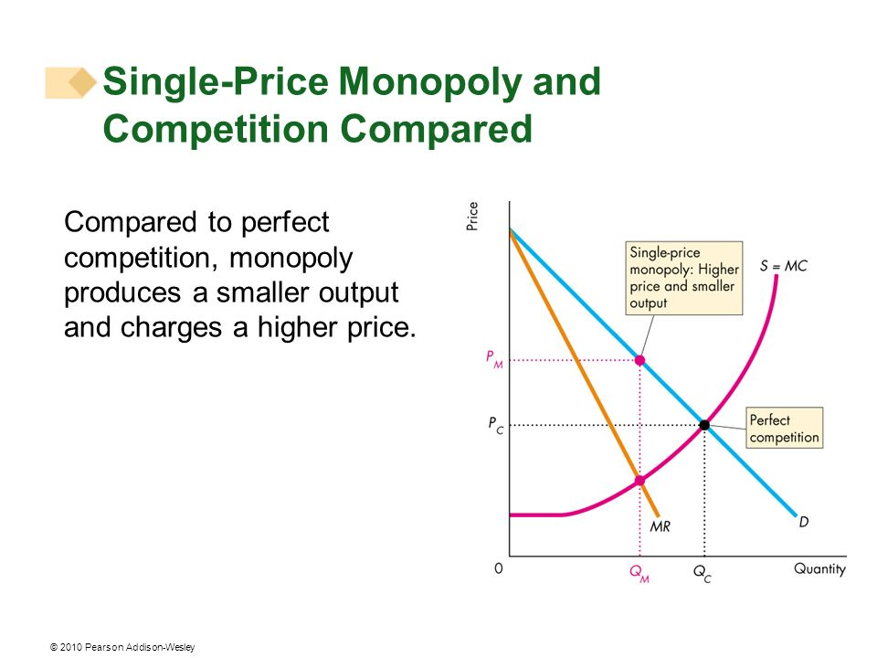 © 2010 Pearson Addison-Wesley Compared to perfect competition, monopoly produces a smaller output and charges a higher price. Single-Price Monopoly an