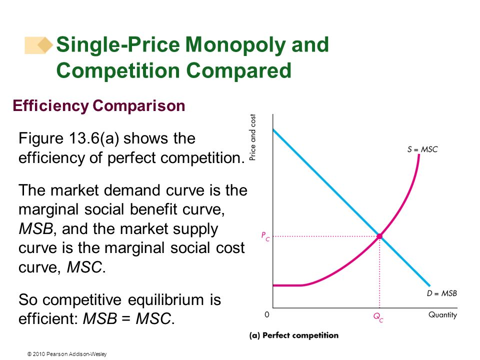 © 2010 Pearson Addison-Wesley Efficiency Comparison Figure 13.6(a) shows the efficiency of perfect competition. The market demand curve is the margina