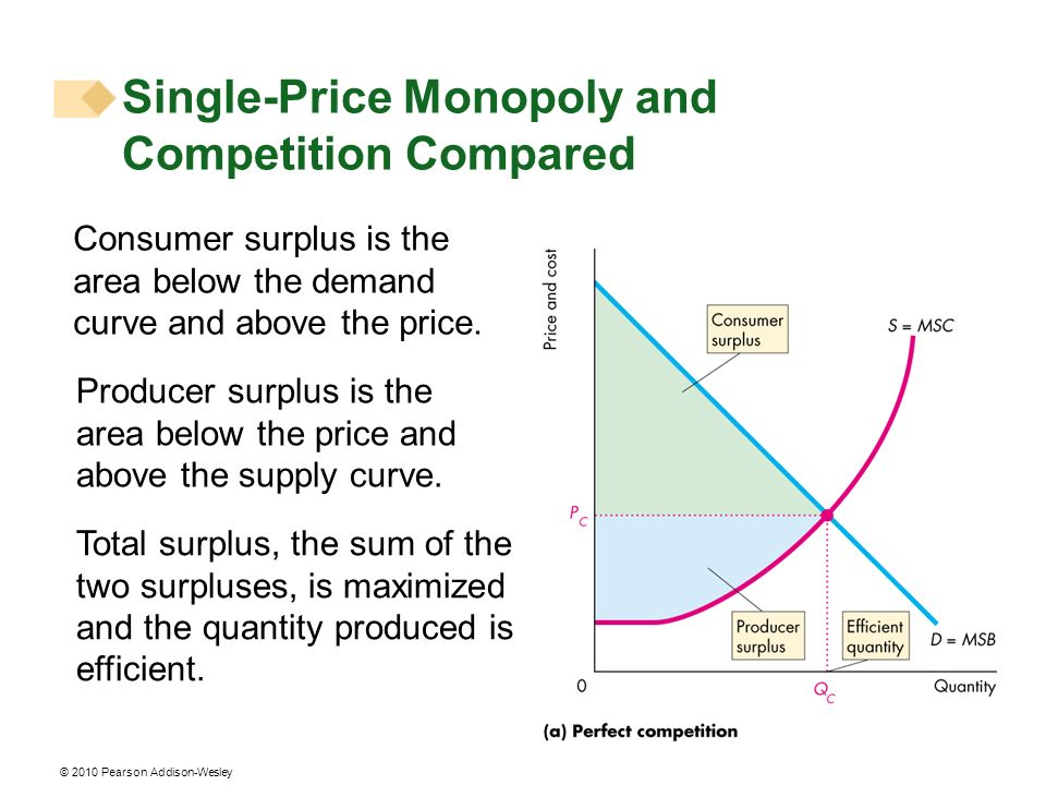 © 2010 Pearson Addison-Wesley Consumer surplus is the area below the demand curve and above the price. Producer surplus is the area below the price an