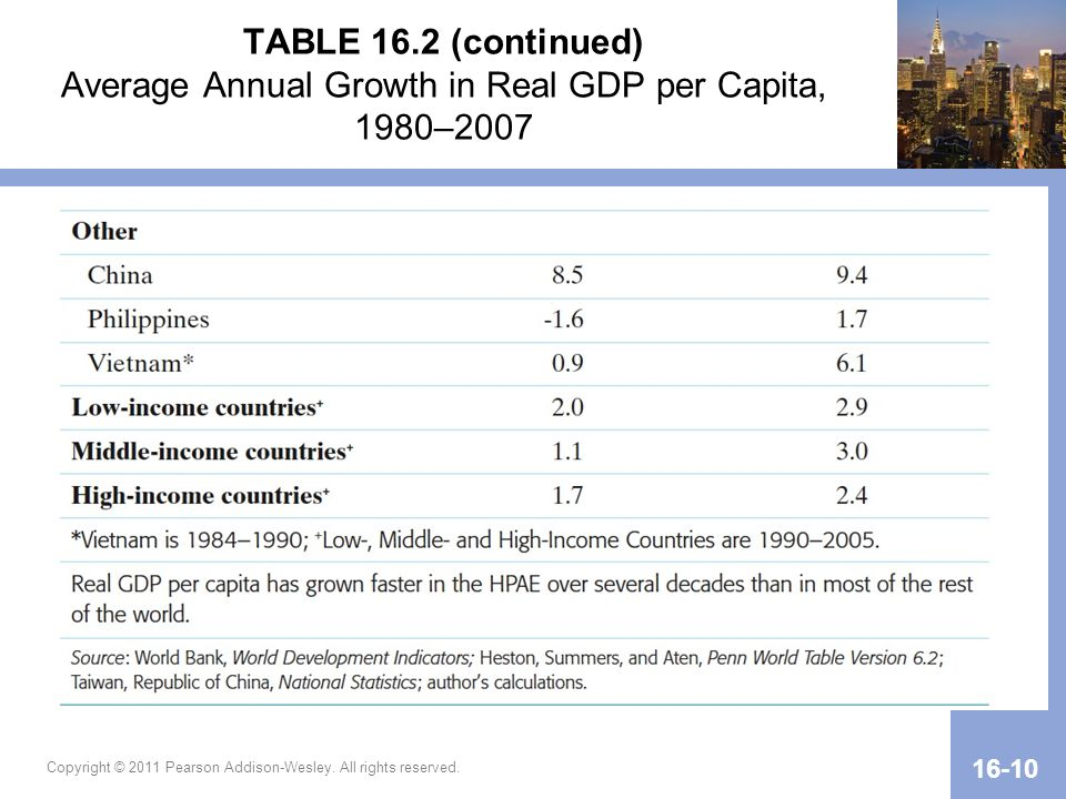 Copyright © 2011 Pearson Addison-Wesley. All rights reserved. 16-10 TABLE 16.2 (continued) Average Annual Growth in Real GDP per Capita, 1980–2007