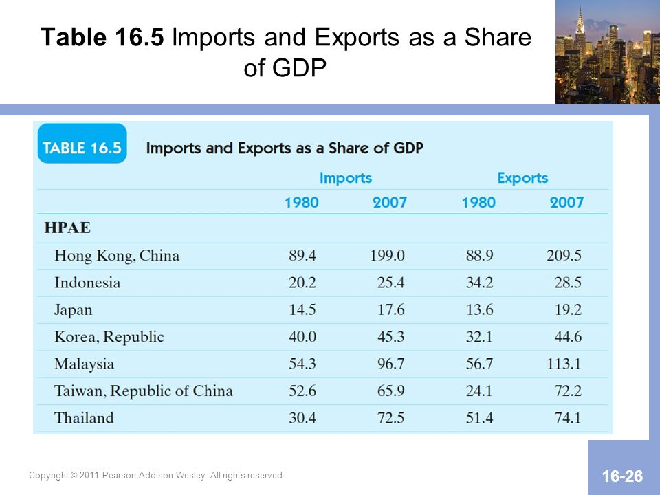 Table 16.5 Imports and Exports as a Share of GDP Copyright © 2011 Pearson Addison-Wesley. All rights reserved. 16-26