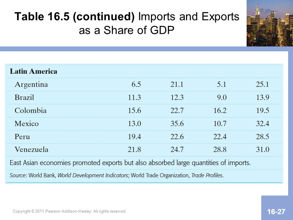 Table 16.5 (continued) Imports and Exports as a Share of GDP Copyright © 2011 Pearson Addison-Wesley. All rights reserved. 16-27