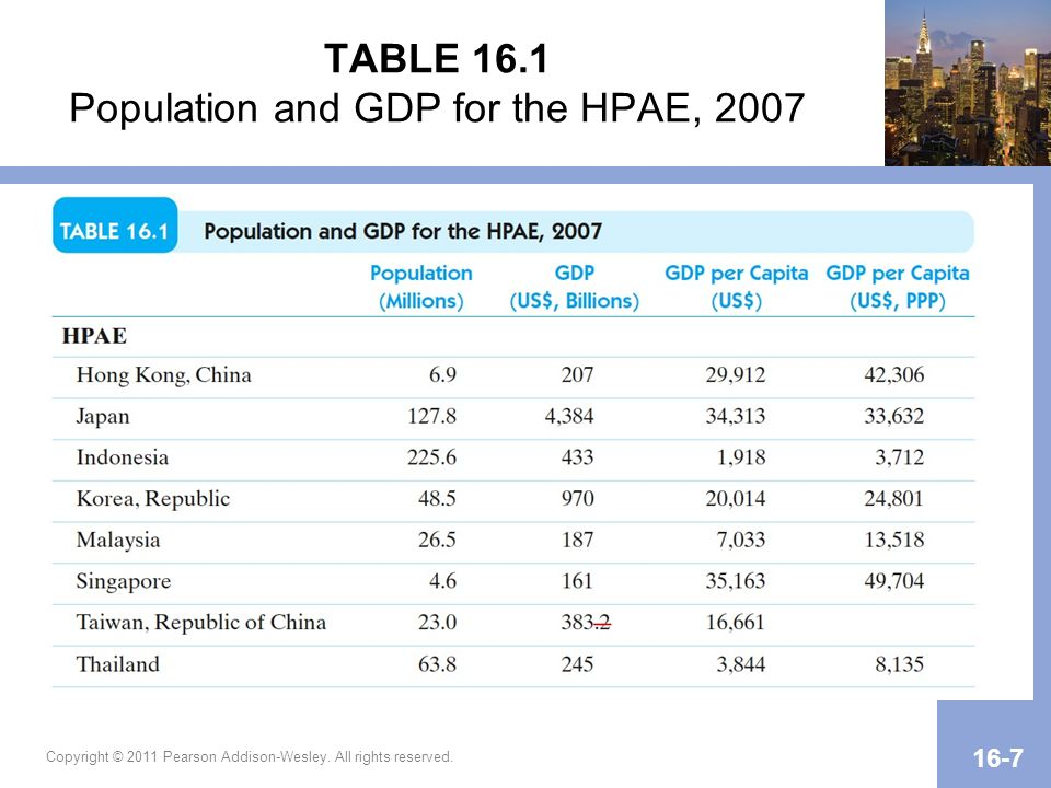 Copyright © 2011 Pearson Addison-Wesley. All rights reserved. 16-7 TABLE 16.1 Population and GDP for the HPAE, 2007