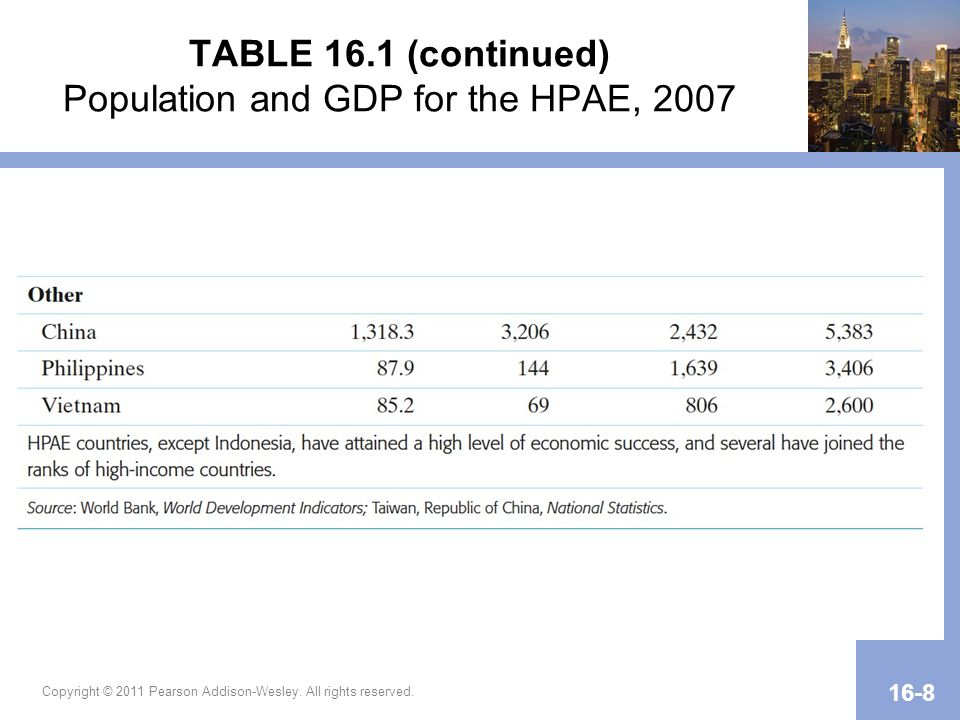 Copyright © 2011 Pearson Addison-Wesley. All rights reserved. 16-8 TABLE 16.1 (continued) Population and GDP for the HPAE, 2007