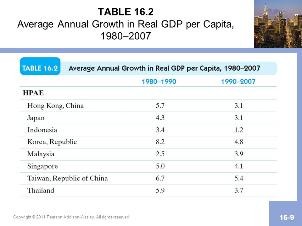 Copyright © 2011 Pearson Addison-Wesley. All rights reserved. 16-9 TABLE 16.2 Average Annual Growth in Real GDP per Capita, 1980–2007