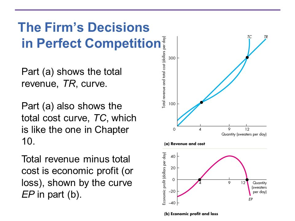 The Firms Decisions in Perfect Competition Part (a) shows the total revenue, TR, curve. Part (a) also shows the total cost curve, TC, which is like th
