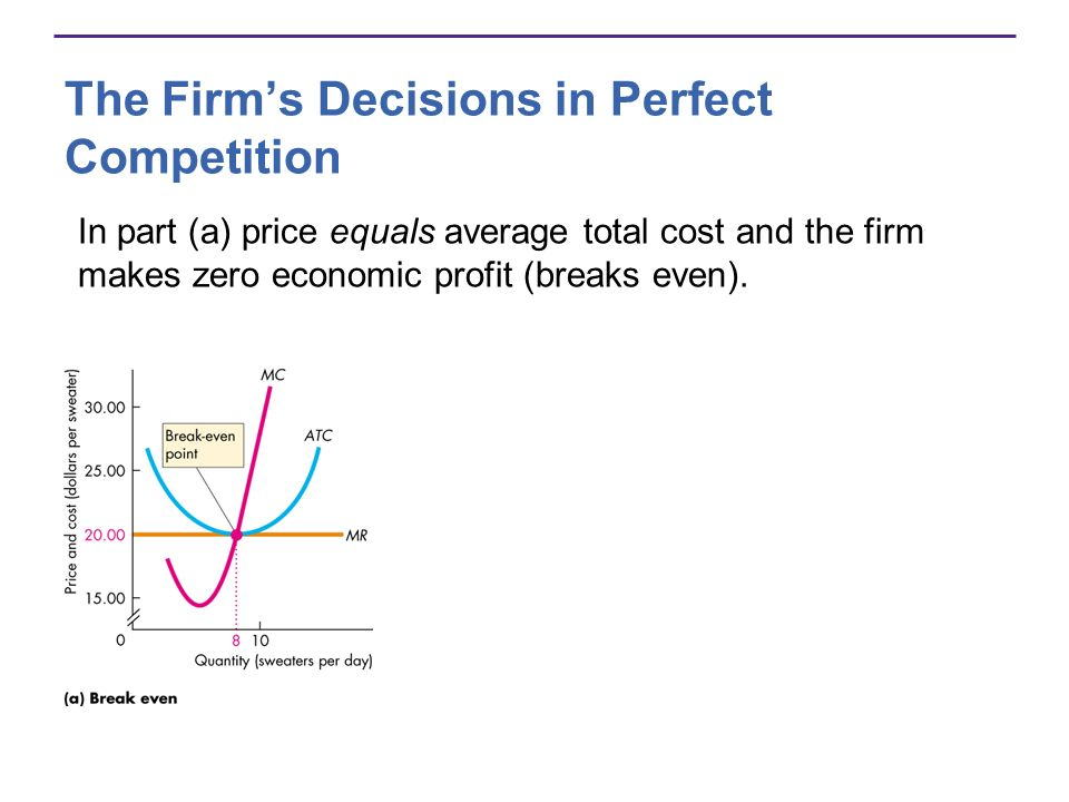 The Firms Decisions in Perfect Competition In part (a) price equals average total cost and the firm makes zero economic profit (breaks even).