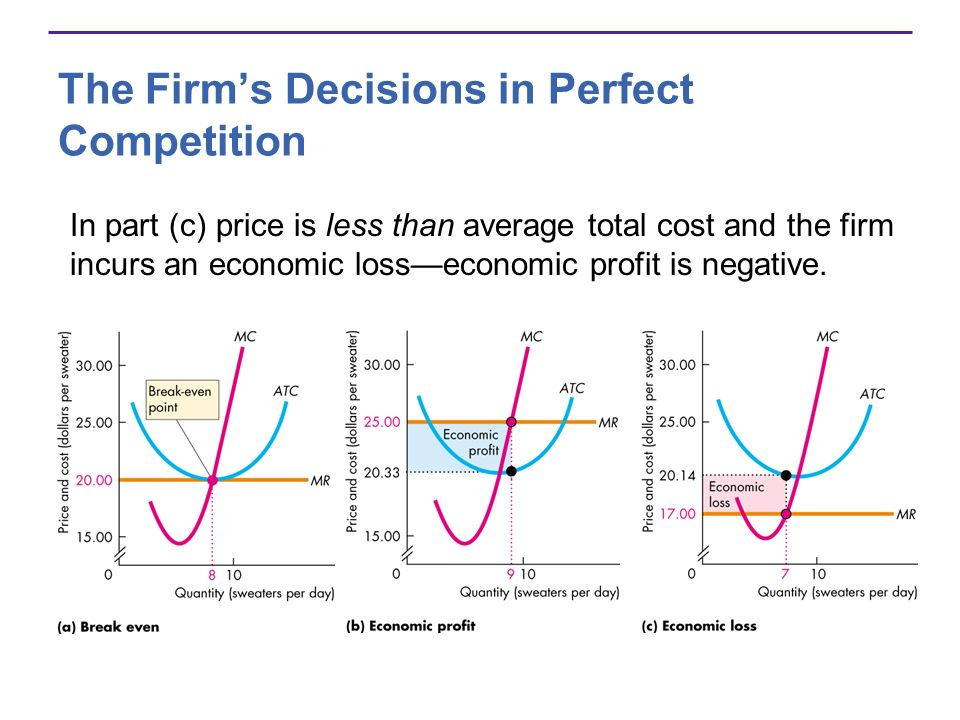 The Firms Decisions in Perfect Competition In part (c) price is less than average total cost and the firm incurs an economic losseconomic profit is ne