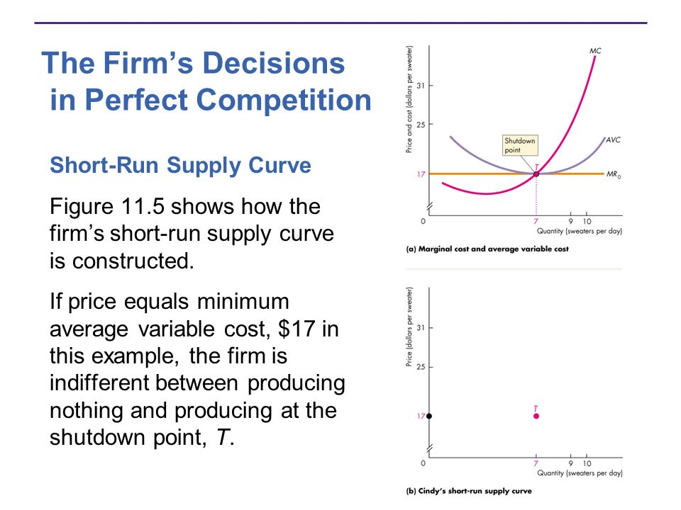 The Firms Decisions in Perfect Competition Short-Run Supply Curve Figure 11.5 shows how the firms short-run supply curve is constructed. If price equa