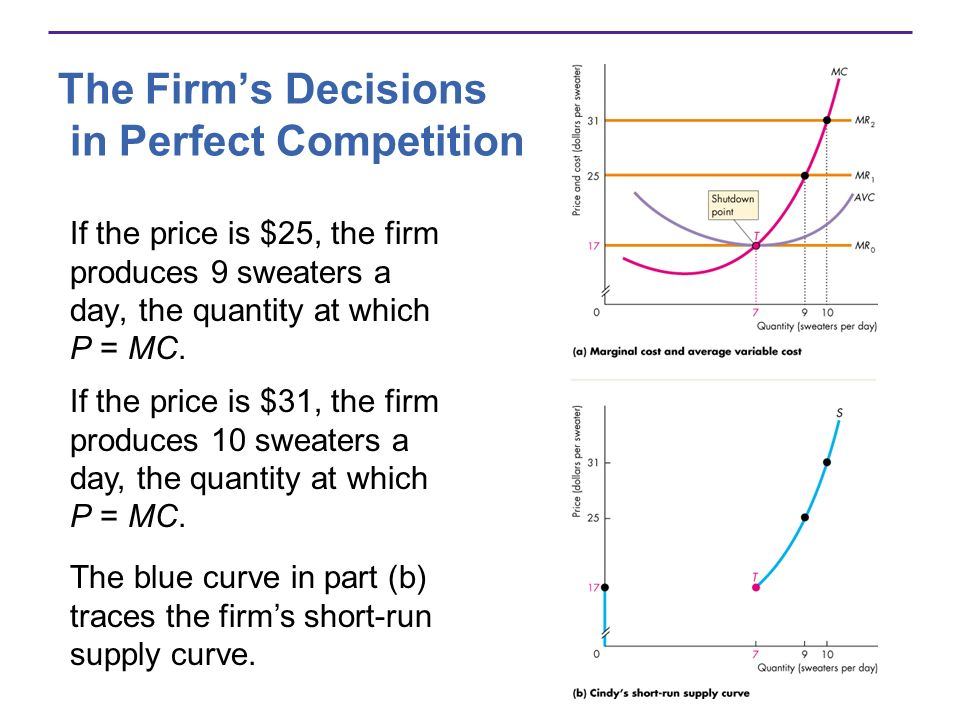 The Firms Decisions in Perfect Competition If the price is $25, the firm produces 9 sweaters a day, the quantity at which P = MC. The blue curve in pa