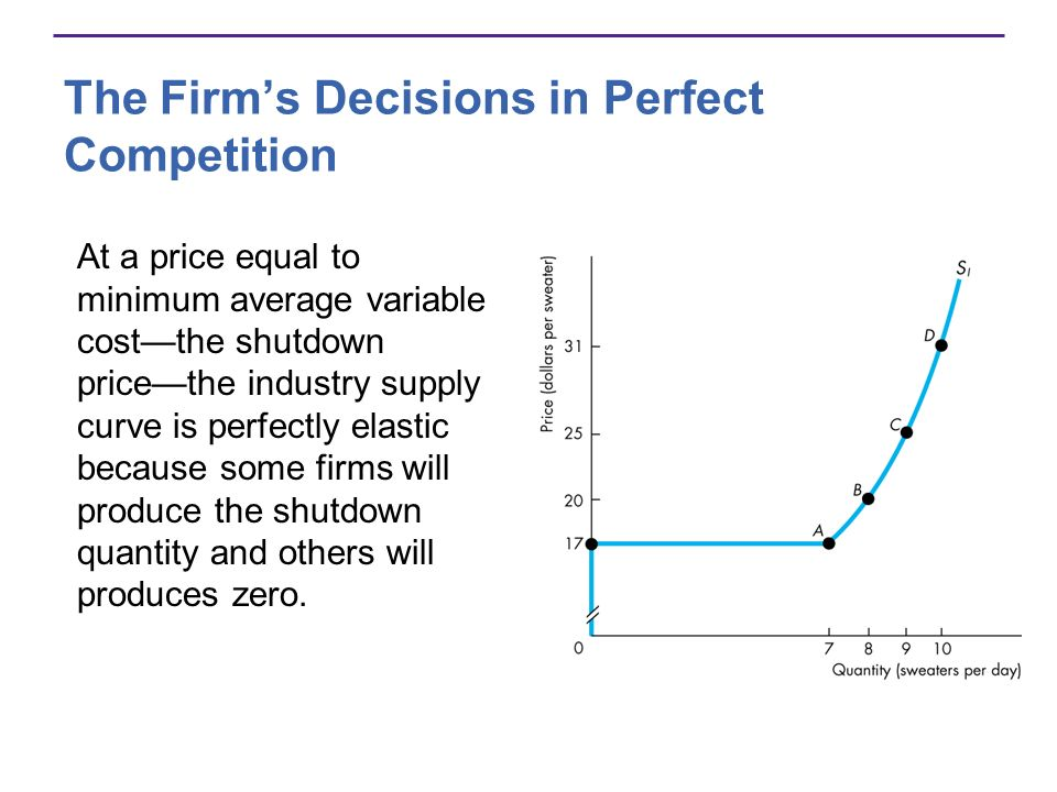 The Firms Decisions in Perfect Competition At a price equal to minimum average variable costthe shutdown pricethe industry supply curve is perfectly e