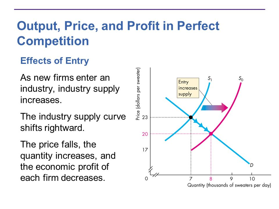 Output, Price, and Profit in Perfect Competition Effects of Entry As new firms enter an industry, industry supply increases. The industry supply curve