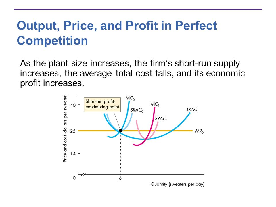 Output, Price, and Profit in Perfect Competition As the plant size increases, the firms short-run supply increases, the average total cost falls, and