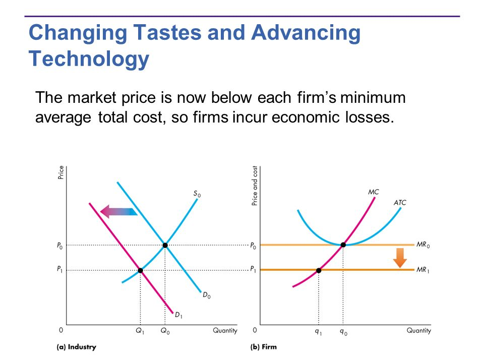 Changing Tastes and Advancing Technology The market price is now below each firms minimum average total cost, so firms incur economic losses.
