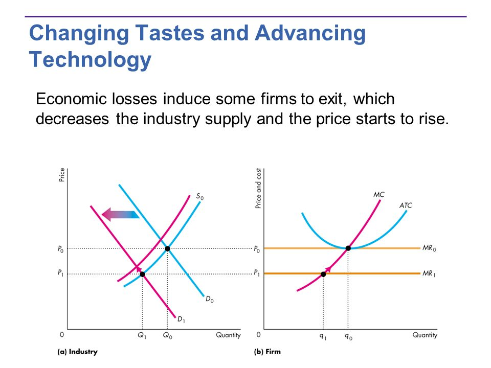 Changing Tastes and Advancing Technology Economic losses induce some firms to exit, which decreases the industry supply and the price starts to rise.