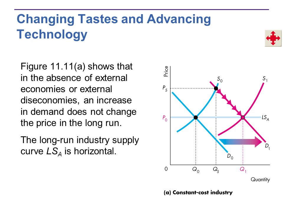 Changing Tastes and Advancing Technology Figure 11.11(a) shows that in the absence of external economies or external diseconomies, an increase in dema
