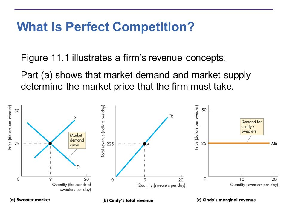 What Is Perfect Competition? Figure 11.1 illustrates a firms revenue concepts. Part (a) shows that market demand and market supply determine the marke