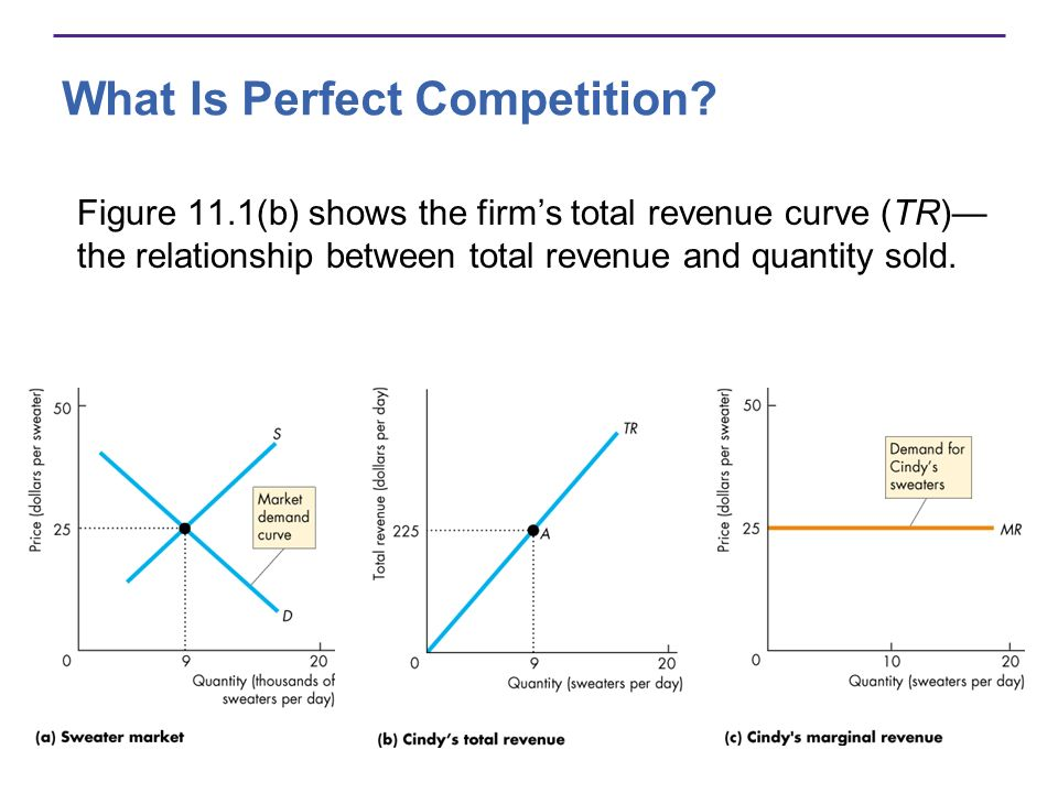 What Is Perfect Competition.Figure 11.1(c) shows the marginal revenue curve (MR).