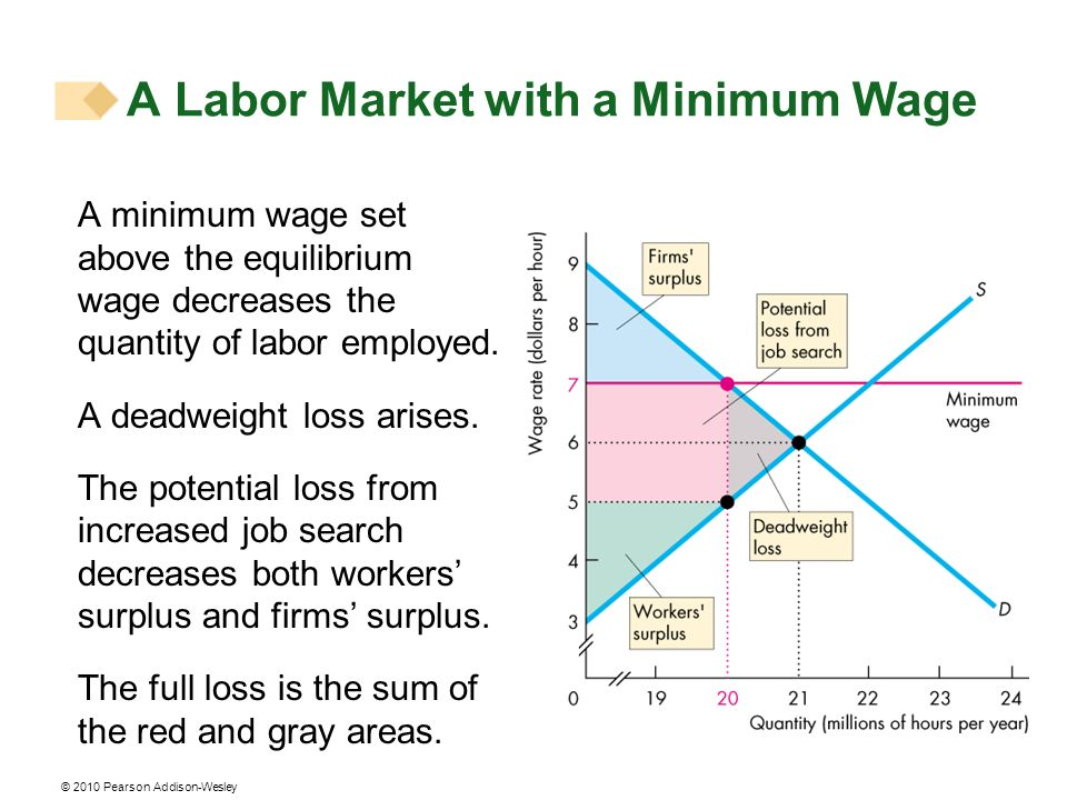 © 2010 Pearson Addison-Wesley A minimum wage set above the equilibrium wage decreases the quantity of labor employed. A deadweight loss arises. The po