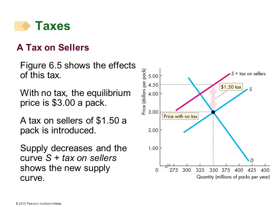 © 2010 Pearson Addison-Wesley A Tax on Sellers Figure 6.5 shows the effects of this tax. With no tax, the equilibrium price is $3.00 a pack. A tax on
