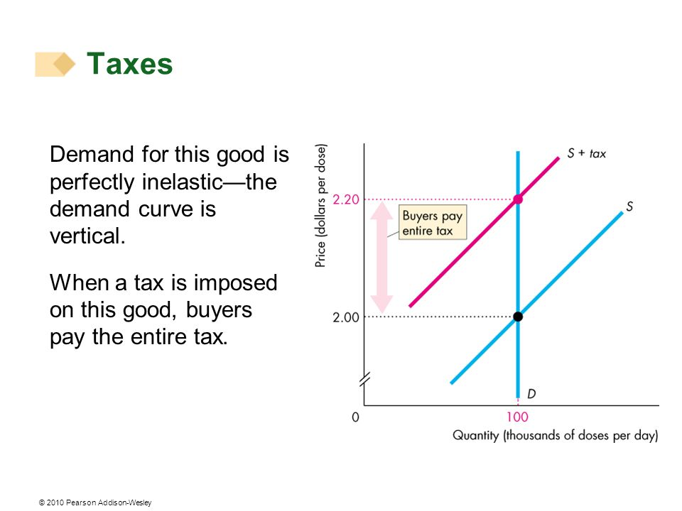 © 2010 Pearson Addison-Wesley Demand for this good is perfectly inelasticthe demand curve is vertical. When a tax is imposed on this good, buyers pay