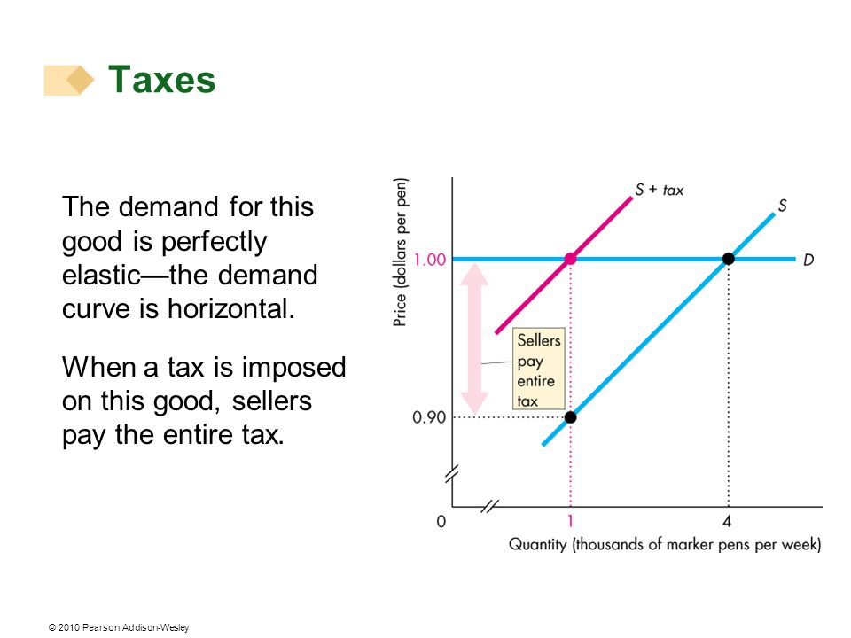 © 2010 Pearson Addison-Wesley The demand for this good is perfectly elasticthe demand curve is horizontal. When a tax is imposed on this good, sellers
