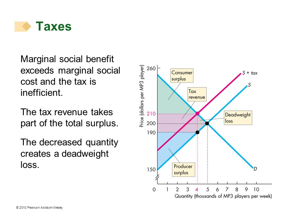 © 2010 Pearson Addison-Wesley Marginal social benefit exceeds marginal social cost and the tax is inefficient. The tax revenue takes part of the total