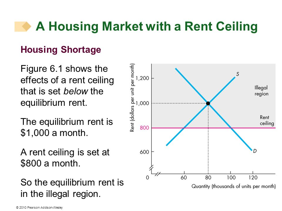 © 2010 Pearson Addison-Wesley Housing Shortage Figure 6.1 shows the effects of a rent ceiling that is set below the equilibrium rent. The equilibrium