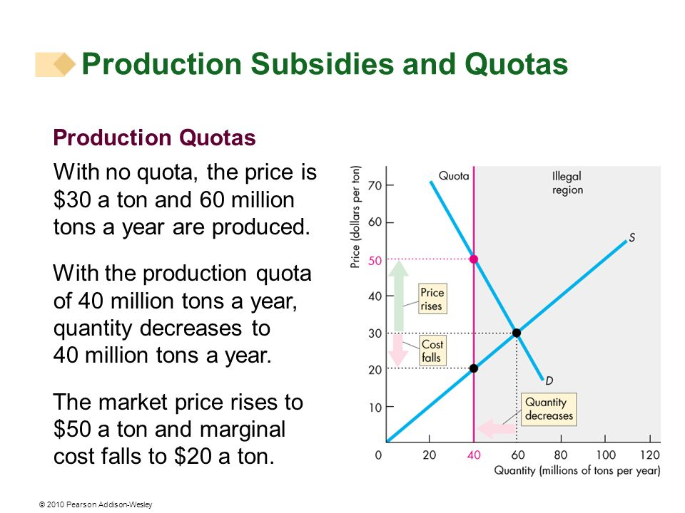 © 2010 Pearson Addison-Wesley Production Quotas With no quota, the price is $30 a ton and 60 million tons a year are produced. With the production quo