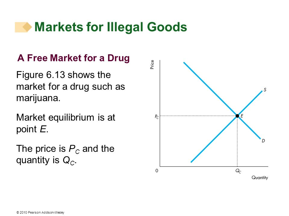 © 2010 Pearson Addison-Wesley A Free Market for a Drug Figure 6.13 shows the market for a drug such as marijuana. Market equilibrium is at point E. Th