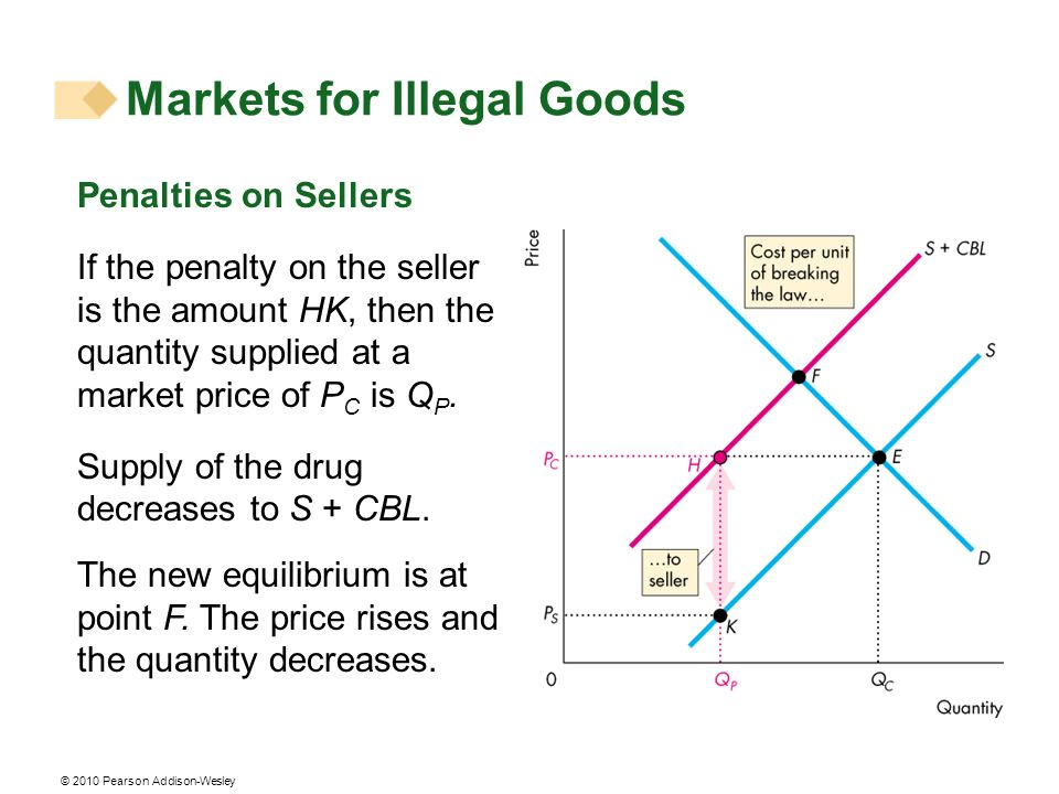 © 2010 Pearson Addison-Wesley Penalties on Sellers If the penalty on the seller is the amount HK, then the quantity supplied at a market price of P C