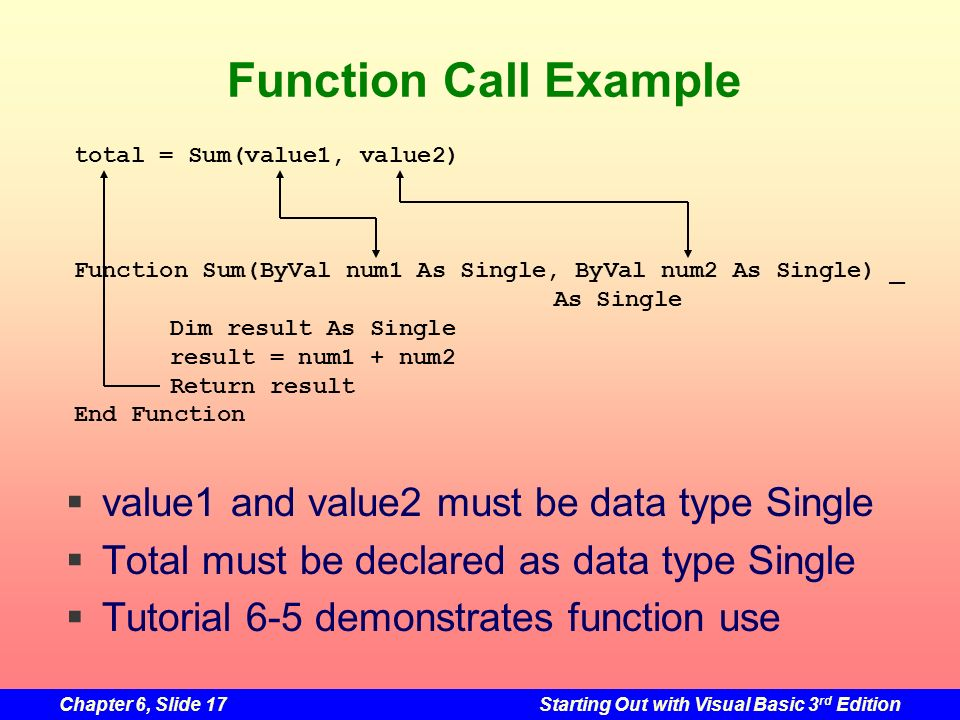 Chapter 6, Slide 17Starting Out with Visual Basic 3 rd Edition Function Call Example total = Sum(value1, value2) Function Sum(ByVal num1 As Single, ByVal num2 As Single) _ As Single Dim result As Single result = num1 + num2 Return result End Function value1 and value2 must be data type Single Total must be declared as data type Single Tutorial 6-5 demonstrates function use