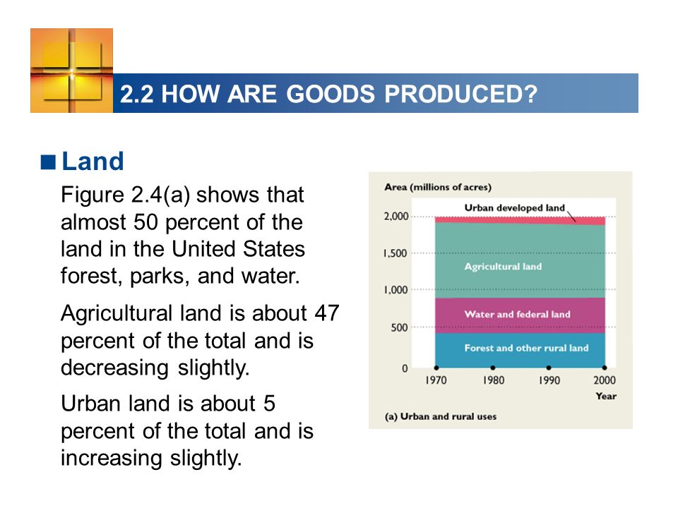 2.2 HOW ARE GOODS PRODUCED? Land Figure 2.4(a) shows that almost 50 percent of the land in the United States forest, parks, and water. Urban land is a