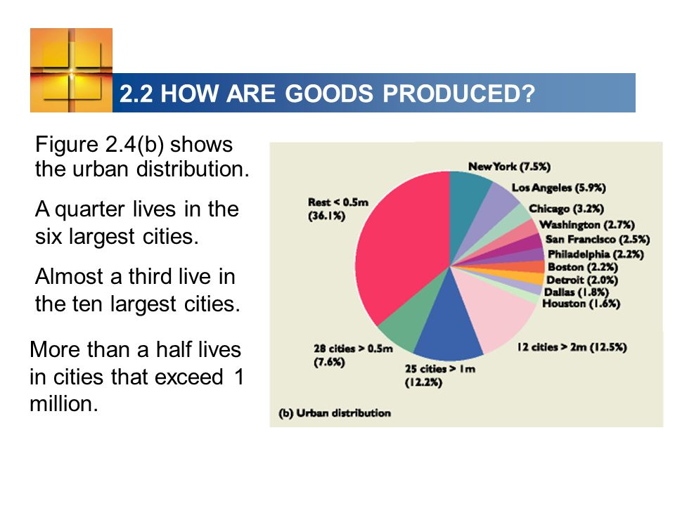 2.2 HOW ARE GOODS PRODUCED? Figure 2.4(b) shows the urban distribution. A quarter lives in the six largest cities. Almost a third live in the ten larg