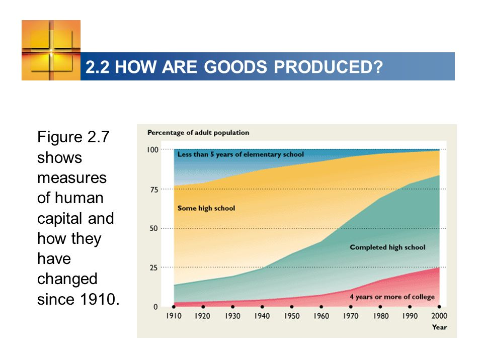 2.2 HOW ARE GOODS PRODUCED? Figure 2.7 shows measures of human capital and how they have changed since 1910.