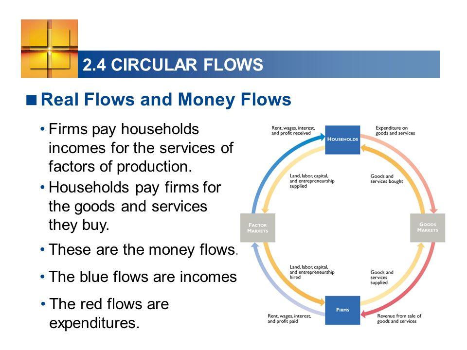 2.4 CIRCULAR FLOWS Firms pay households incomes for the services of factors of production. Real Flows and Money Flows Households pay firms for the goo