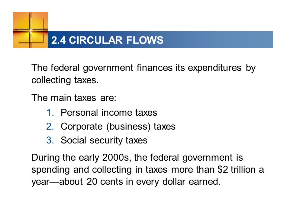 The federal government finances its expenditures by collecting taxes. The main taxes are: 1.Personal income taxes 2.Corporate (business) taxes 3.Socia